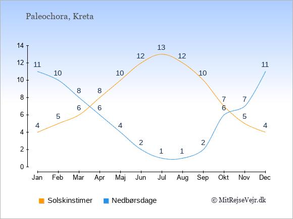 Vejret i Paleochora illustreret ved antal solskinstimer og nedbørsdage: Januar 4;11. Februar 5;10. Marts 6;8. April 8;6. Maj 10;4. Juni 12;2. Juli 13;1. August 12;1. September 10;2. Oktober 7;6. November 5;7. December 4;11.