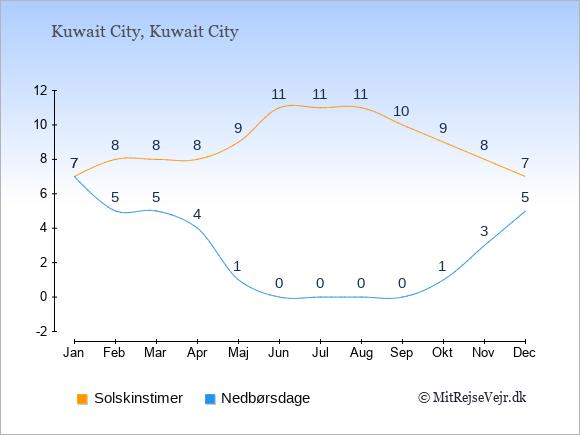 Vejret i Kuwait City illustreret ved antal solskinstimer og nedbørsdage: Januar 7;7. Februar 8;5. Marts 8;5. April 8;4. Maj 9;1. Juni 11;0. Juli 11;0. August 11;0. September 10;0. Oktober 9;1. November 8;3. December 7;5.