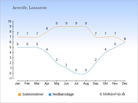 Vejret i Arrecife illustreret ved antal solskinstimer og nedbørsdage: Januar 7;5. Februar 7;5. Marts 7;5. April 8;4. Maj 9;2. Juni 9;1. Juli 9;0. August 9;0. September 7;2. Oktober 7;4. November 7;5. December 6;6.
