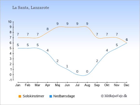 Vejret i La Santa, solskinstimer og nedbørsdage: Januar:7,5. Februar:7,5. Marts:7,5. April:8,4. Maj:9,2. Juni:9,1. Juli:9,0. August:9,0. September:7,2. Oktober:7,4. November:7,5. December:6,6.