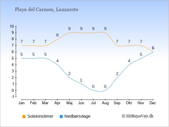 Vejret i Playa del Carmen, solskinstimer og nedbørsdage: Januar:7,5. Februar:7,5. Marts:7,5. April:8,4. Maj:9,2. Juni:9,1. Juli:9,0. August:9,0. September:7,2. Oktober:7,4. November:7,5. December:6,6.