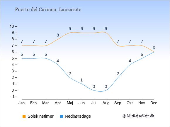 Vejret i Puerto del Carmen, solskinstimer og nedbørsdage: Januar:7,5. Februar:7,5. Marts:7,5. April:8,4. Maj:9,2. Juni:9,1. Juli:9,0. August:9,0. September:7,2. Oktober:7,4. November:7,5. December:6,6.