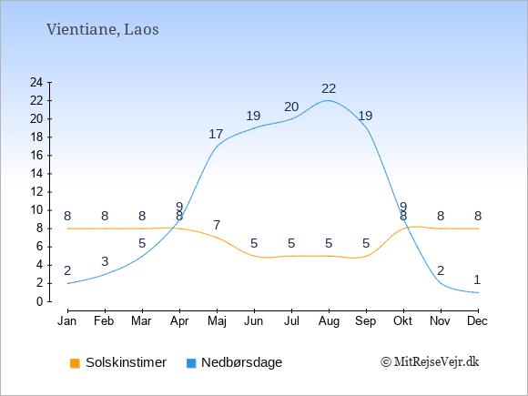 Vejret i Laos illustreret ved antal solskinstimer og nedbørsdage: Januar 8,2. Februar 8,3. Marts 8,5. April 8,9. Maj 7,17. Juni 5,19. Juli 5,20. August 5,22. September 5,19. Oktober 8,9. November 8,2. December 8,1.