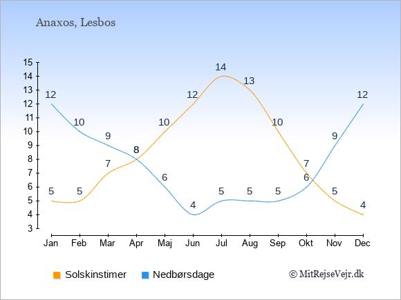 Vejret i Anaxos illustreret ved antal solskinstimer og nedbørsdage: Januar 5;12. Februar 5;10. Marts 7;9. April 8;8. Maj 10;6. Juni 12;4. Juli 14;5. August 13;5. September 10;5. Oktober 7;6. November 5;9. December 4;12.