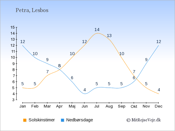Vejret i Petra illustreret ved antal solskinstimer og nedbørsdage: Januar 5;12. Februar 5;10. Marts 7;9. April 8;8. Maj 10;6. Juni 12;4. Juli 14;5. August 13;5. September 10;5. Oktober 7;6. November 5;9. December 4;12.