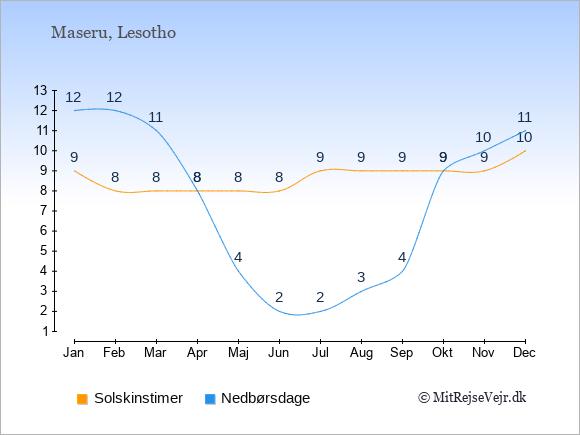 Vejret i Lesotho illustreret ved antal solskinstimer og nedbørsdage: Januar 9;12. Februar 8;12. Marts 8;11. April 8;8. Maj 8;4. Juni 8;2. Juli 9;2. August 9;3. September 9;4. Oktober 9;9. November 9;10. December 10;11.