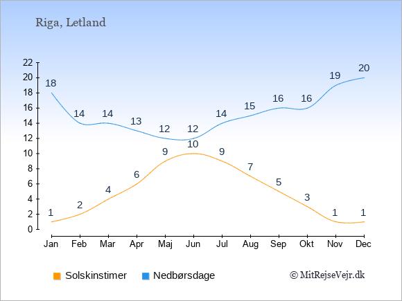Vejret i Letland: Solskinstimer og nedbør.