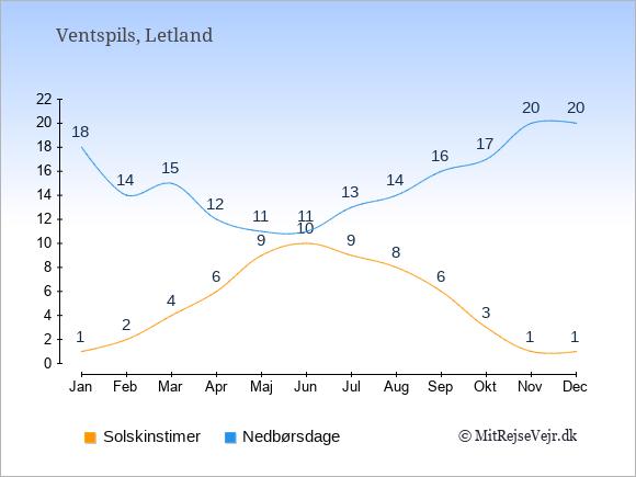Vejret i Ventspils illustreret ved antal solskinstimer og nedbørsdage: Januar 1;18. Februar 2;14. Marts 4;15. April 6;12. Maj 9;11. Juni 10;11. Juli 9;13. August 8;14. September 6;16. Oktober 3;17. November 1;20. December 1;20.