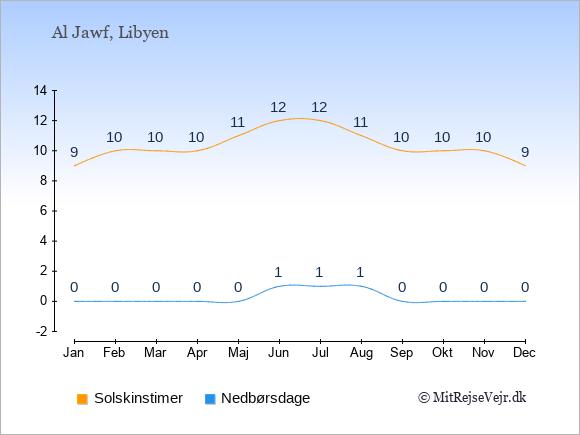 Vejret i Al Jawf illustreret ved antal solskinstimer og nedbørsdage: Januar 9;0. Februar 10;0. Marts 10;0. April 10;0. Maj 11;0. Juni 12;1. Juli 12;1. August 11;1. September 10;0. Oktober 10;0. November 10;0. December 9;0.