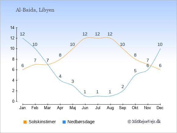 Vejret i Al-Baida illustreret ved antal solskinstimer og nedbørsdage: Januar 6;12. Februar 7;10. Marts 7;7. April 8;4. Maj 10;3. Juni 12;1. Juli 12;1. August 12;1. September 10;2. Oktober 8;5. November 7;6. December 6;10.
