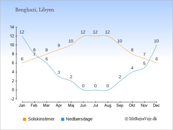 Vejret i Benghazi illustreret ved antal solskinstimer og nedbørsdage: Januar 6;12. Februar 7;8. Marts 8;6. April 9;3. Maj 10;2. Juni 12;0. Juli 12;0. August 12;0. September 10;2. Oktober 8;4. November 7;5. December 6;10.