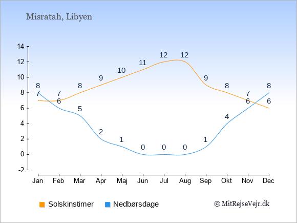 Vejret i Misratah illustreret ved antal solskinstimer og nedbørsdage: Januar 7;8. Februar 7;6. Marts 8;5. April 9;2. Maj 10;1. Juni 11;0. Juli 12;0. August 12;0. September 9;1. Oktober 8;4. November 7;6. December 6;8.