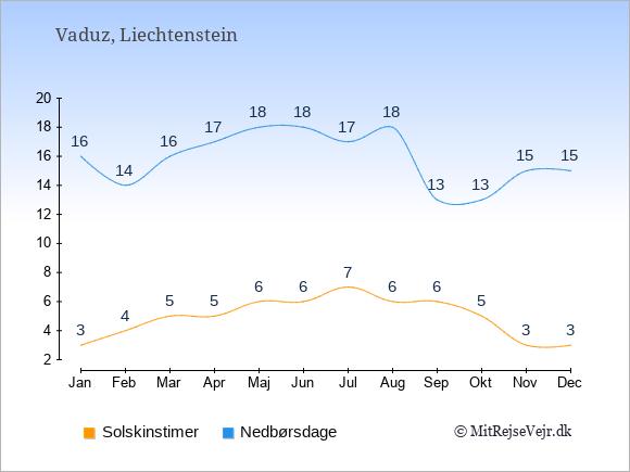 Vejret i Liechtenstein illustreret ved antal solskinstimer og nedbørsdage: Januar 3;16. Februar 4;14. Marts 5;16. April 5;17. Maj 6;18. Juni 6;18. Juli 7;17. August 6;18. September 6;13. Oktober 5;13. November 3;15. December 3;15.
