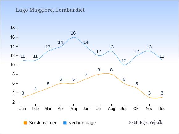 Vejret ved Lago Maggiore illustreret ved antal solskinstimer og nedbørsdage: Januar 3;11. Februar 4;11. Marts 5;13. April 6;14. Maj 6;16. Juni 7;14. Juli 8;12. August 8;13. September 6;10. Oktober 5;12. November 3;13. December 3;11.