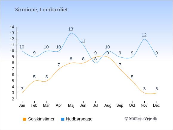 Vejret i Sirmione illustreret ved antal solskinstimer og nedbørsdage: Januar 3;10. Februar 5;9. Marts 5;10. April 7;10. Maj 8;13. Juni 8;11. Juli 9;8. August 9;10. September 7;9. Oktober 5;9. November 3;12. December 3;9.