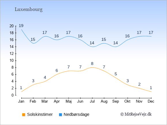 Vejret i Luxembourg illustreret ved antal solskinstimer og nedbørsdage: Januar 1;19. Februar 3;15. Marts 4;17. April 6;16. Maj 7;17. Juni 7;16. Juli 8;14. August 7;15. September 5;14. Oktober 3;16. November 2;17. December 1;17.