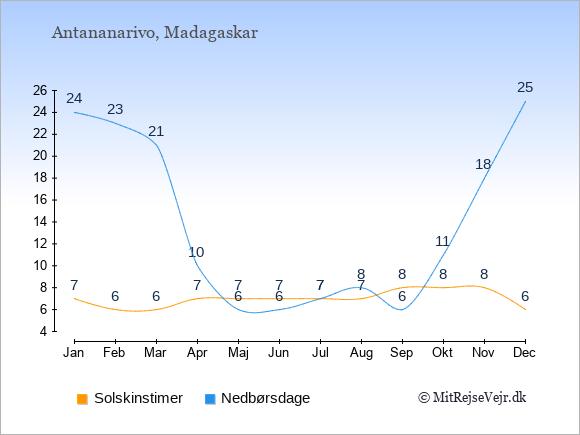 Vejret på Madagaskar illustreret ved antal solskinstimer og nedbørsdage: Januar 7;24. Februar 6;23. Marts 6;21. April 7;10. Maj 7;6. Juni 7;6. Juli 7;7. August 7;8. September 8;6. Oktober 8;11. November 8;18. December 6;25.