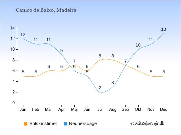 Vejret i Canico de Baixo, solskinstimer og nedbørsdage: Januar:5,12. Februar:5,11. Marts:6,11. April:6,9. Maj:7,6. Juni:6,5. Juli:8,2. August:8,3. September:7,7. Oktober:6,10. November:5,11. December:5,13.