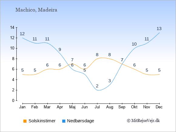 Vejret i Machico, solskinstimer og nedbørsdage: Januar:5,12. Februar:5,11. Marts:6,11. April:6,9. Maj:7,6. Juni:6,5. Juli:8,2. August:8,3. September:7,7. Oktober:6,10. November:5,11. December:5,13.