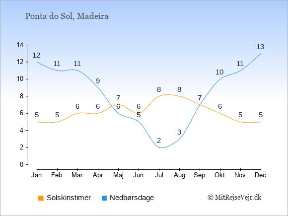 Vejret i Ponta do Sol, solskinstimer og nedbørsdage: Januar:5,12. Februar:5,11. Marts:6,11. April:6,9. Maj:7,6. Juni:6,5. Juli:8,2. August:8,3. September:7,7. Oktober:6,10. November:5,11. December:5,13.