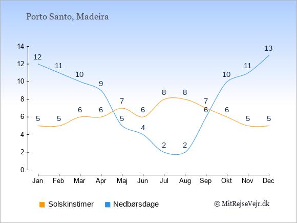 Vejret på Porto Santo, solskinstimer og nedbørsdage: Januar:5,12. Februar:5,11. Marts:6,10. April:6,9. Maj:7,5. Juni:6,4. Juli:8,2. August:8,2. September:7,6. Oktober:6,10. November:5,11. December:5,13.