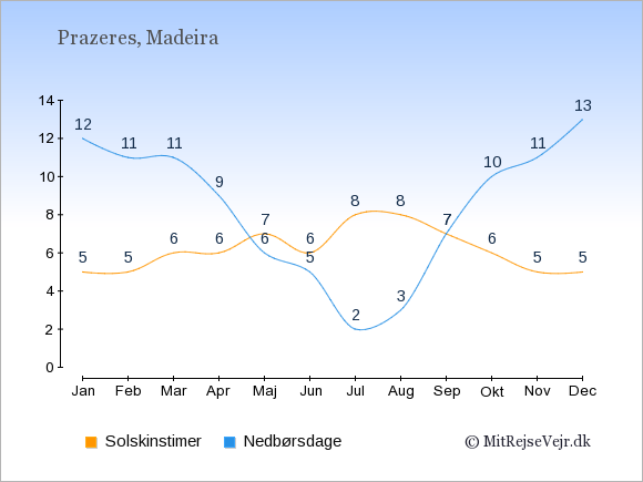Vejret i Prazeres illustreret ved antal solskinstimer og nedbørsdage: Januar 5;12. Februar 5;11. Marts 6;11. April 6;9. Maj 7;6. Juni 6;5. Juli 8;2. August 8;3. September 7;7. Oktober 6;10. November 5;11. December 5;13.