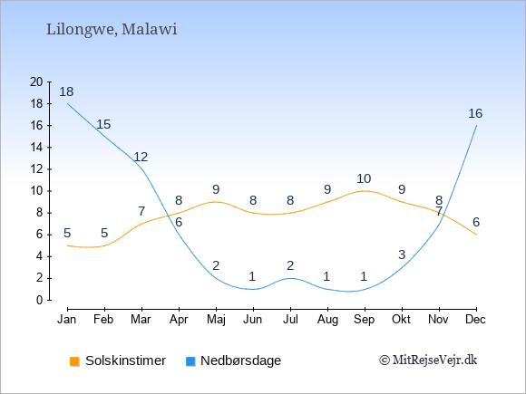 Vejret i Malawi illustreret ved antal solskinstimer og nedbørsdage: Januar 5;18. Februar 5;15. Marts 7;12. April 8;6. Maj 9;2. Juni 8;1. Juli 8;2. August 9;1. September 10;1. Oktober 9;3. November 8;7. December 6;16.