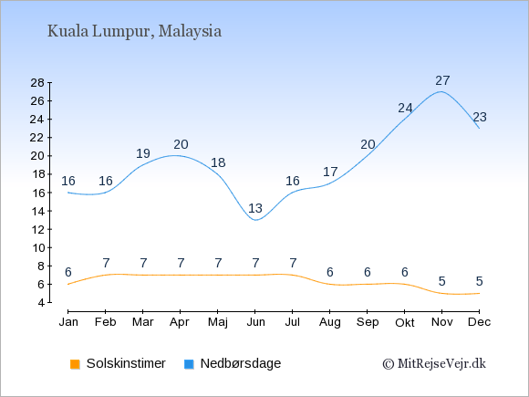 Vejret i Malaysia: Solskinstimer og nedbør.