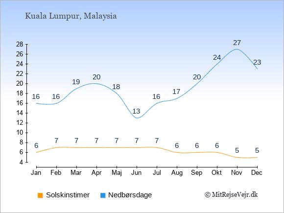 Vejret i Malaysia illustreret ved antal solskinstimer og nedbørsdage: Januar 6;16. Februar 7;16. Marts 7;19. April 7;20. Maj 7;18. Juni 7;13. Juli 7;16. August 6;17. September 6;20. Oktober 6;24. November 5;27. December 5;23.