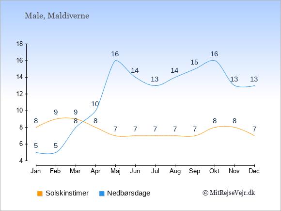Vejret på Maldiverne illustreret ved antal solskinstimer og nedbørsdage: Januar 8;5. Februar 9;5. Marts 9;8. April 8;10. Maj 7;16. Juni 7;14. Juli 7;13. August 7;14. September 7;15. Oktober 8;16. November 8;13. December 7;13.