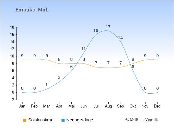 Vejret i Mali illustreret ved antal solskinstimer og nedbørsdage: Januar 9,0. Februar 9,0. Marts 9,1. April 8,3. Maj 8,6. Juni 8,11. Juli 7,16. August 7,17. September 7,14. Oktober 8,6. November 9,0. December 9,0.
