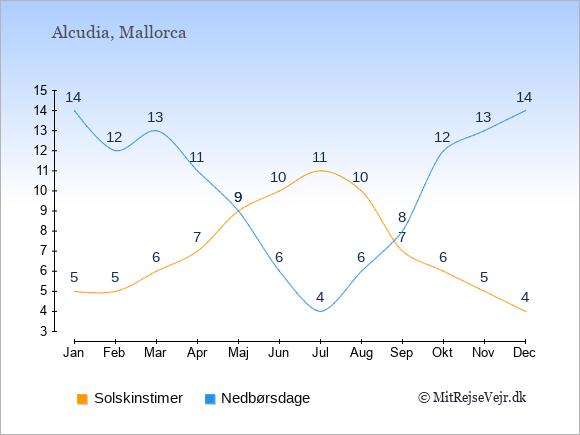 Vejret i Alcudia, solskinstimer og nedbørsdage: Januar:5,14. Februar:5,12. Marts:6,13. April:7,11. Maj:9,9. Juni:10,6. Juli:11,4. August:10,6. September:7,8. Oktober:6,12. November:5,13. December:4,14.