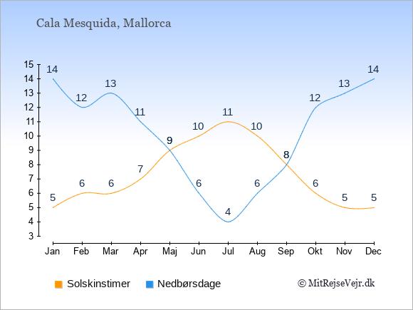 Vejret i Cala Mesquida illustreret ved antal solskinstimer og nedbørsdage: Januar 5;14. Februar 6;12. Marts 6;13. April 7;11. Maj 9;9. Juni 10;6. Juli 11;4. August 10;6. September 8;8. Oktober 6;12. November 5;13. December 5;14.