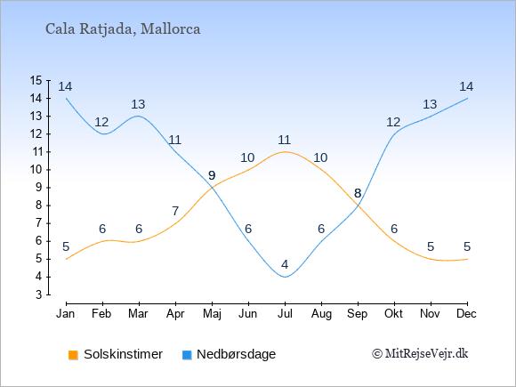 Vejret i Cala Ratjada illustreret ved antal solskinstimer og nedbørsdage: Januar 5;14. Februar 6;12. Marts 6;13. April 7;11. Maj 9;9. Juni 10;6. Juli 11;4. August 10;6. September 8;8. Oktober 6;12. November 5;13. December 5;14.