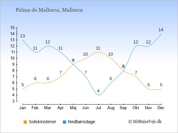 Vejret i Palma de Mallorca, solskinstimer og nedbørsdage: Januar:5,13. Februar:6,11. Marts:6,12. April:7,11. Maj:9,9. Juni:10,7. Juli:11,4. August:10,6. September:8,8. Oktober:7,12. November:5,12. December:5,14.