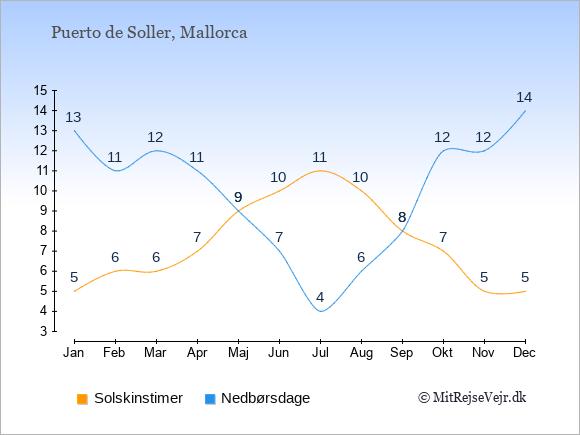 Vejret i Puerto de Soller illustreret ved antal solskinstimer og nedbørsdage: Januar 5;13. Februar 6;11. Marts 6;12. April 7;11. Maj 9;9. Juni 10;7. Juli 11;4. August 10;6. September 8;8. Oktober 7;12. November 5;12. December 5;14.