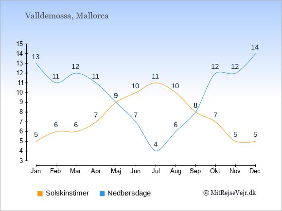 Vejret i Valldemossa, solskinstimer og nedbørsdage: Januar:5,13. Februar:6,11. Marts:6,12. April:7,11. Maj:9,9. Juni:10,7. Juli:11,4. August:10,6. September:8,8. Oktober:7,12. November:5,12. December:5,14.