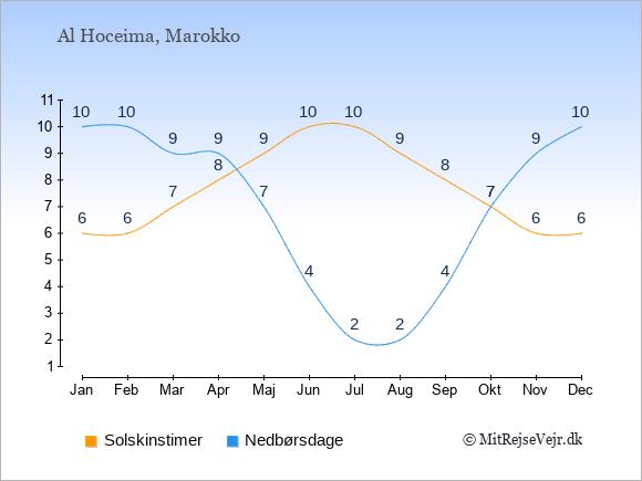 Vejret i Al Hoceima, solskinstimer og nedbørsdage: Januar:6,10. Februar:6,10. Marts:7,9. April:8,9. Maj:9,7. Juni:10,4. Juli:10,2. August:9,2. September:8,4. Oktober:7,7. November:6,9. December:6,10.