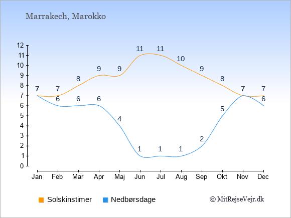 Klimaet i  Marrakech: Solskinstimer og nedbør.
