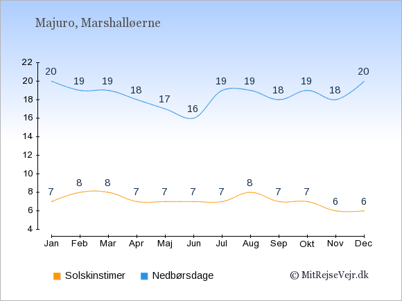 Vejret på Marshalløerne: Solskinstimer og nedbør.