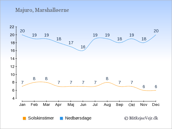 Vejret på Marshalløerne illustreret ved antal solskinstimer og nedbørsdage: Januar 7;20. Februar 8;19. Marts 8;19. April 7;18. Maj 7;17. Juni 7;16. Juli 7;19. August 8;19. September 7;18. Oktober 7;19. November 6;18. December 6;20.