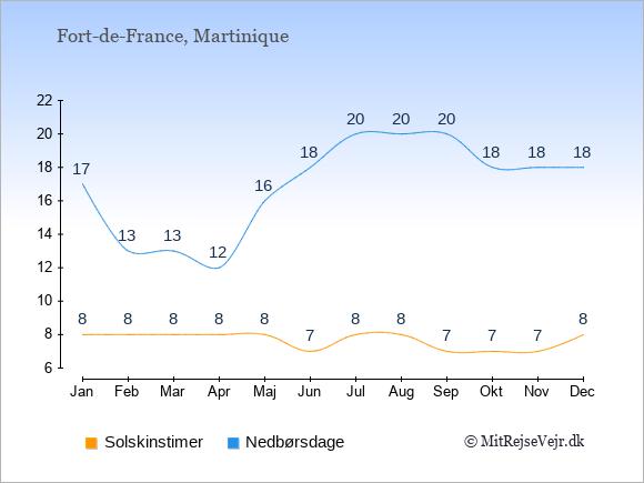 Vejret i Fort-de-France, solskinstimer og nedbørsdage: Januar:8,17. Februar:8,13. Marts:8,13. April:8,12. Maj:8,16. Juni:7,18. Juli:8,20. August:8,20. September:7,20. Oktober:7,18. November:7,18. December:8,18.