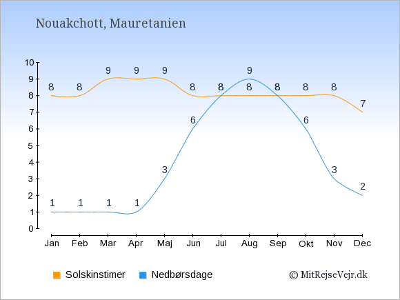 Vejret i Mauretanien illustreret ved antal solskinstimer og nedbørsdage: Januar 8;1. Februar 8;1. Marts 9;1. April 9;1. Maj 9;3. Juni 8;6. Juli 8;8. August 8;9. September 8;8. Oktober 8;6. November 8;3. December 7;2.