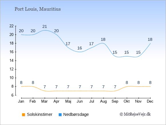 Vejret på Mauritius, solskinstimer og nedbørsdage: Januar 8;20. Februar 8;20. Marts 7;21. April 7;20. Maj 7;17. Juni 7;16. Juli 7;17. August 7;18. September 7;15. Oktober 8;15. November 8;15. December 8;18.