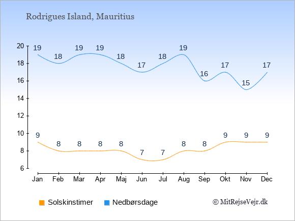 Vejret på Rodrigues Island illustreret ved antal solskinstimer og nedbørsdage: Januar 9;19. Februar 8;18. Marts 8;19. April 8;19. Maj 8;18. Juni 7;17. Juli 7;18. August 8;19. September 8;16. Oktober 9;17. November 9;15. December 9;17.