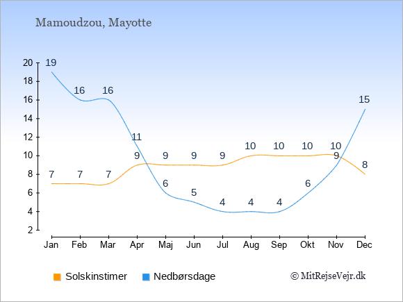 Vejret på Mayotte illustreret ved antal solskinstimer og nedbørsdage: Januar 7;19. Februar 7;16. Marts 7;16. April 9;11. Maj 9;6. Juni 9;5. Juli 9;4. August 10;4. September 10;4. Oktober 10;6. November 10;9. December 8;15.