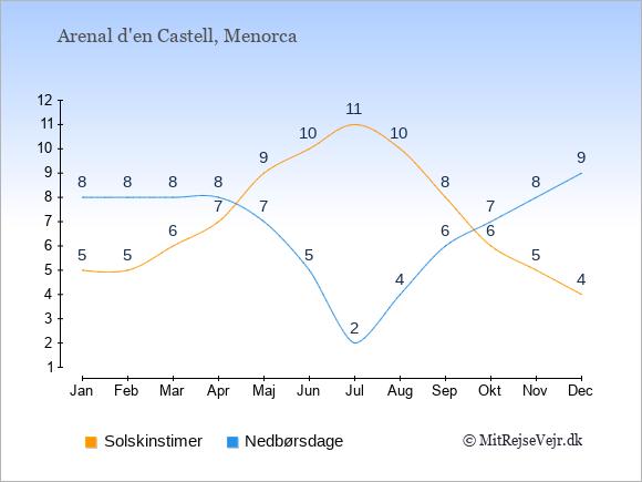 Vejret i Arenal d'en Castell, solskinstimer og nedbørsdage: Januar:5,8. Februar:5,8. Marts:6,8. April:7,8. Maj:9,7. Juni:10,5. Juli:11,2. August:10,4. September:8,6. Oktober:6,7. November:5,8. December:4,9.