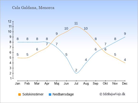 Vejret i Cala Galdana illustreret ved antal solskinstimer og nedbørsdage: Januar 5,8. Februar 5,8. Marts 6,8. April 7,8. Maj 9,7. Juni 10,5. Juli 11,2. August 10,4. September 8,6. Oktober 6,7. November 5,8. December 4,9.
