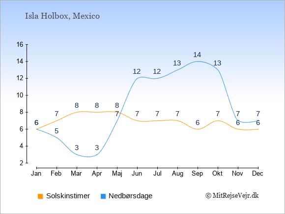 Vejret på Isla Holbox illustreret ved antal solskinstimer og nedbørsdage: Januar 6;6. Februar 7;5. Marts 8;3. April 8;3. Maj 8;7. Juni 7;12. Juli 7;12. August 7;13. September 6;14. Oktober 7;13. November 6;7. December 6;7.