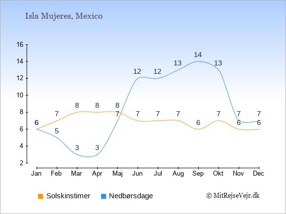 Vejret på Isla Mujeres illustreret ved antal solskinstimer og nedbørsdage: Januar 6;6. Februar 7;5. Marts 8;3. April 8;3. Maj 8;7. Juni 7;12. Juli 7;12. August 7;13. September 6;14. Oktober 7;13. November 6;7. December 6;7.